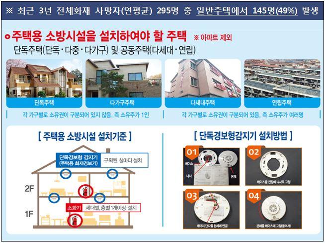 주택용 소방시설 설치